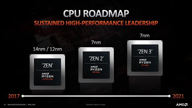 اطلاعاتی از پردازنده های Ryzen 5000